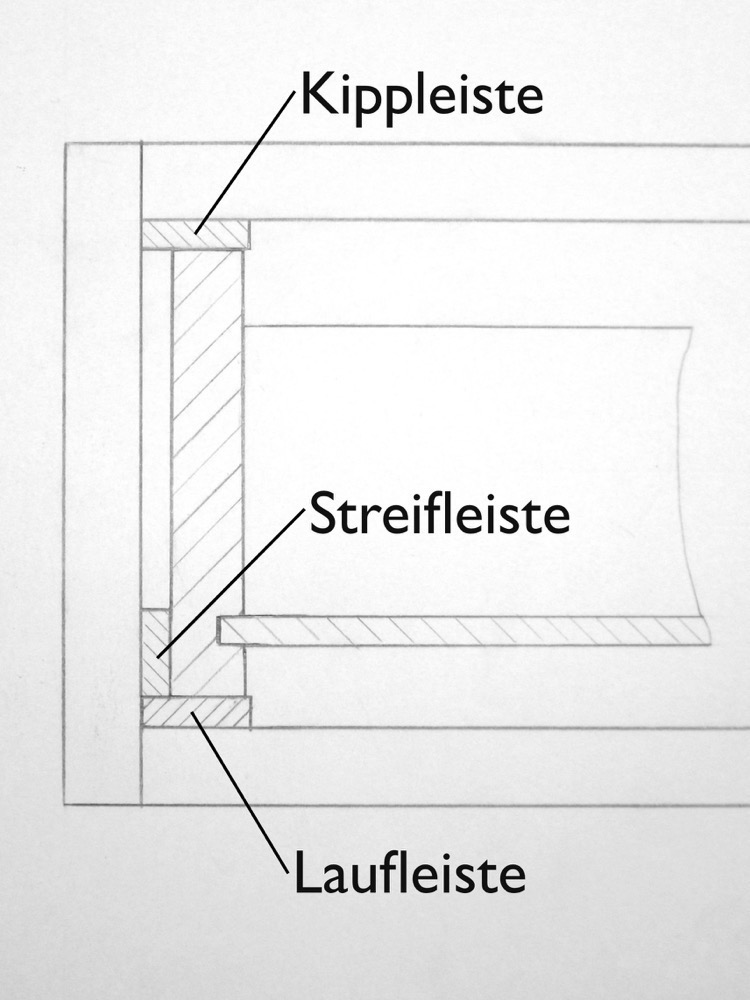 Skizze Laufleiste, Streifleiste und Kippleiste